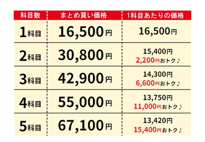 小学生プリント価格表